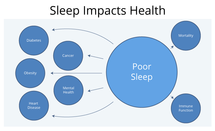 Sleep Impacts Health